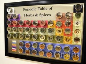 Периодическая таблица пряностей и специй